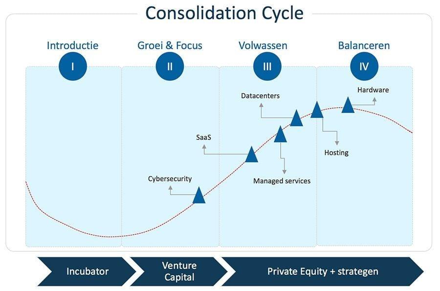 Hogenhouck in de media: Consolidatiegolf in IT-overnamemarkt houdt nog twee jaar aan