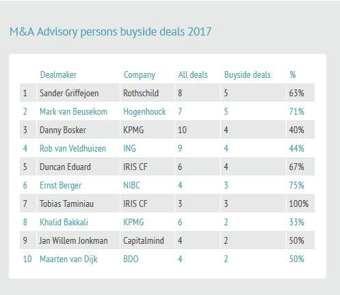 Mark van Beusekom (Hogenhouck) nummer 2 in deallist table 'buy side deals' 2017
